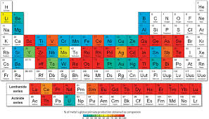 By-product metals are technologically essential but have ...