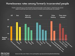 Graph Charting The Homelessness Rate In The General U S