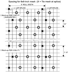 Mesh Ups Spacing Chart