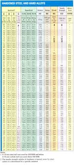 Uncommon Knoop Hardness Conversion Chart Hardness Conversion