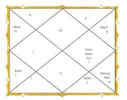 Indra Nooyi Lagna Chart Indra Nooyi Lagna Chart We Us