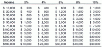 Tithe Chart Weekly Income Tithing Chart Pictures To Pin