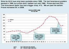 Denver Real Estate Market Recap For 2009