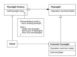 Flyweight Pattern Amazing Flyweight Design Pattern PremAseemme