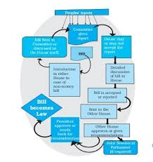 Flow Chart Of Parliament Of India Draw A Flowchart To Explain The Law Making Procedure In
