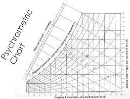 Fundamentals Of Psychrometrics Part 1 Greenbuildingadvisor