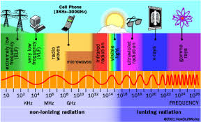 Radiation Levels In Cell Phones Chart Source Of Radiation How Cell Phone Radiation Works