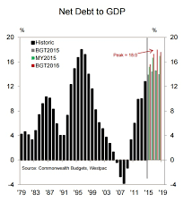 Australian Charts 2015 Charts Australias Government Debt Is Expected To Rise To