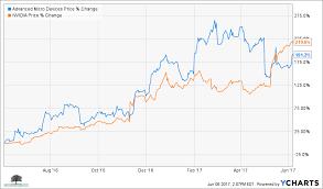 Graphic Card Price Chart Bitcoin Vga Charts