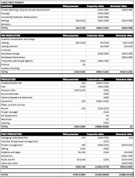 Budgeting For Video Production & Marketing
