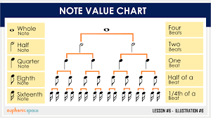 What Is Note Value Or Note Duration Of Whole Half Eighth