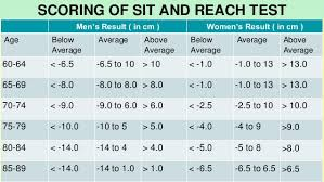 Sit And Reach Test Chart Test And Measurement In Sports