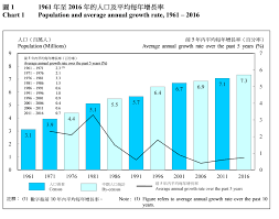 Snapshot Of Hong Kong Population 2016 Population By Census