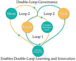 Double-Loop Learning as an outcome of Double-Loop Governance