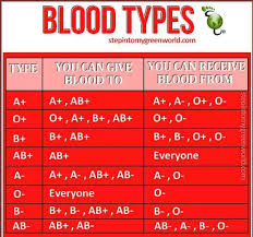 Who Can Donate Blood To Whom Chart All You Need To Know About Blood Types And To Whom You Can