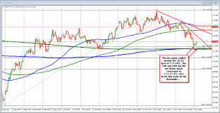 Et Technical Chart Forex Technical Analysis Usdjpy Trades Near Highs Option