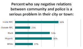 police community relations strained groups where police black and hispanic residents are twice as likely as white residents to say police community relations are a serious problem where they live