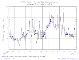 Solar Cycle Chart Solar Cycle Progression Noaa Nws Space Weather