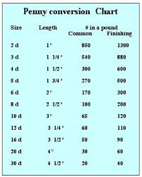 Nail And Screw Sizes