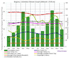 Climate Graph For Bogota Colombia