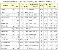 Dairy Nutrition Facts Chart About 1 Fat Milk Nutrition Facts Kids And Nutrition Facts