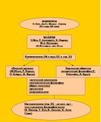 Философия Зарубежная философия ХХ века Реферат Учил Нет  3 Структурализм