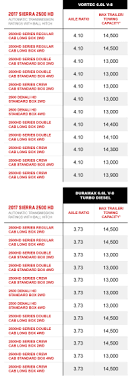 Gmc Towing Capacity Chart Airsentry Info