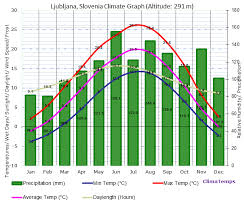 Ljubljana Climate Chart Climate Graph For Ljubljana Slovenia