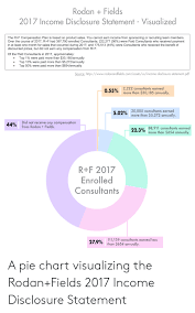 Scentsy Commission Chart 2017 Odan Fields 2017 Income Disclosure Statement Visualized