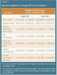Taxable Income Chart 2015 Family And Education Tax Breaks Make Raising Kids Less