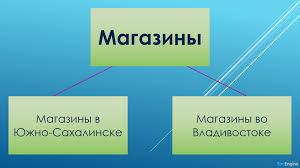Курсовая работа Распределенные СУБД для МТИ Российская  Рис 1 Горизонтальная фрагментация