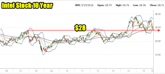 Intel 10 Year Stock Chart Intel Stock Intc Earnings Outlook Downgraded Feb 20 2019