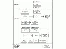 Simple General Ledger Process Flow Diagram Online Simple Wiring Diagrams 160099904466