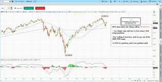 How To Read Stock Charts For Day Trading Learn Stock Trading With Fitzstock Charts How To Read Stock