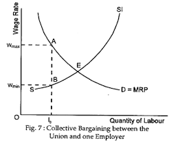 wage negotiations process trade unions and increasing wages for the workers economics