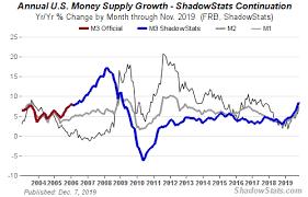 True Money Supply Chart Money Supply Charts