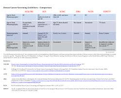 Table Screening Guideline Comparison