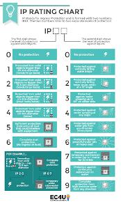 Ip Water Resistance Chart Is Your Phone Waterproof Or Just Splash Resistant Make