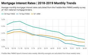 Unreal Rates Goodfit Homes