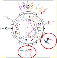 Alwaysastrology Com Birth Chart Mercury Retrograde Survival Tumblr