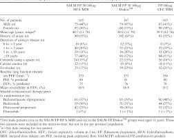 Pdf Clinical Equivalence Of Salmeterol Fluticasone