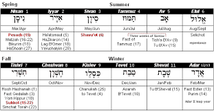 Jewish Holiday Chart Introduction To The Jewish Calendar