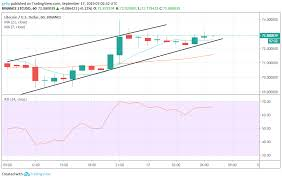 Litecoin Chart Today Litecoin Ltc Leocoin Leo And Chainlink Link Price
