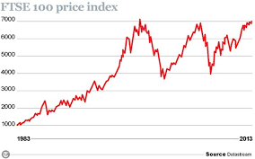 Dividend Yield Is Better Guide Than The Ftse 100 At 7 000
