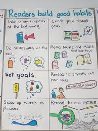 Readers Build Good Habits Reading Anchor Charts Lucy