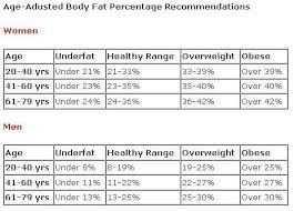 Healthy Body Fat Percentage Chart Chart Showing Healthy Body Fat Percentages Gallagher