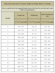 Healthy Weight For Infants Chart Healthy Chart