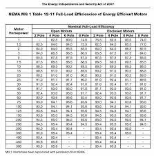 Motor Frame Size Chart Electric Motor Shaft Size Chart Bedowntowndaytona Com