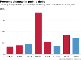 The Story Behind Obama And The National Debt In 7 Charts