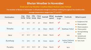 Bhutan Temperature Chart Bhutan Weather In November Tour Bhutan In November